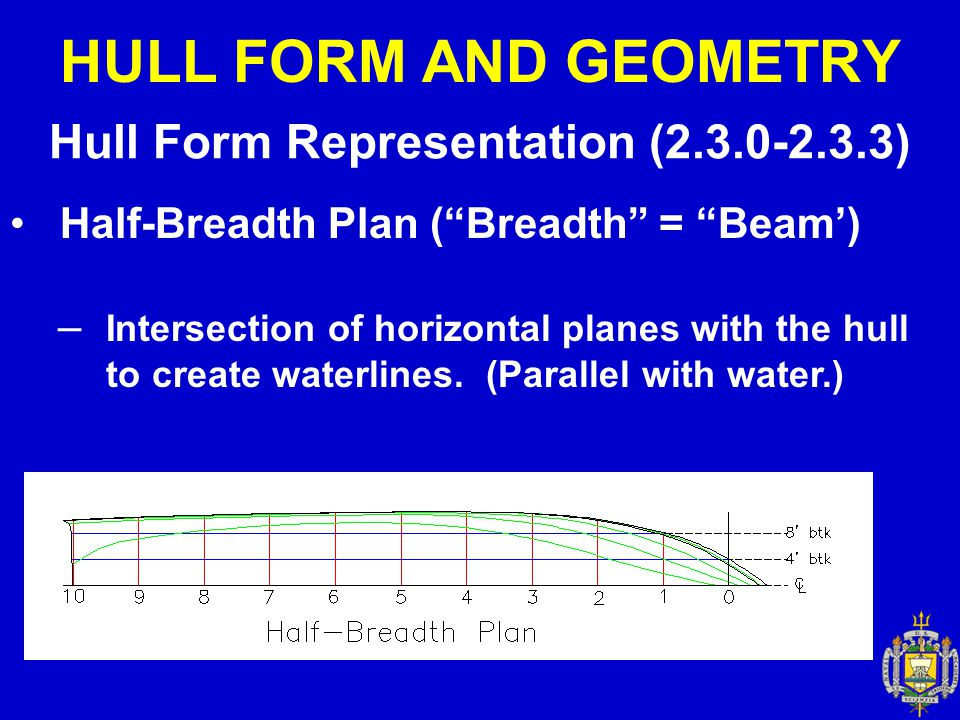 "HULL FORM AND GEOMETRY Hull Form Representation (2.3.0-2.3.3) Half-Breadth Plan (""Breadth"" = ""Beam') – Intersection of horizontal planes with the hull"
