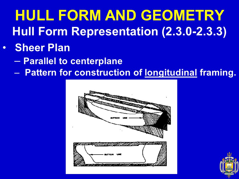 HULL FORM AND GEOMETRY Hull Form Representation (2.3.0-2.3.3) Sheer Plan – Parallel to centerplane – Pattern for construction of longitudinal framing.