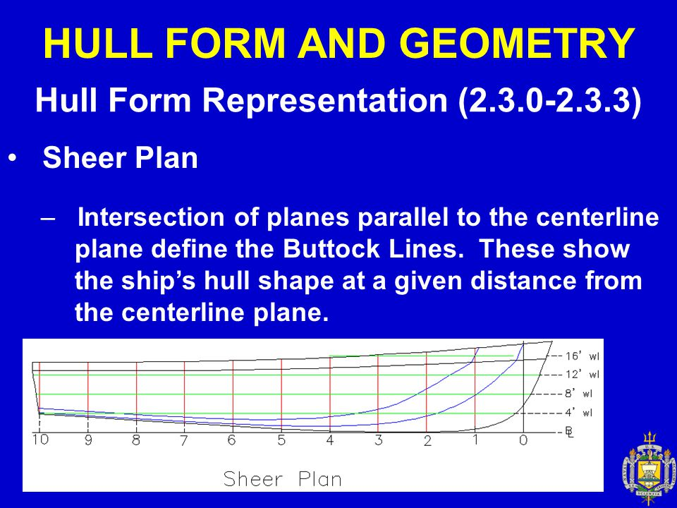 HULL FORM AND GEOMETRY Hull Form Representation (2.3.0-2.3.3) Sheer Plan – Intersection of planes parallel to the centerline plane define the Buttock