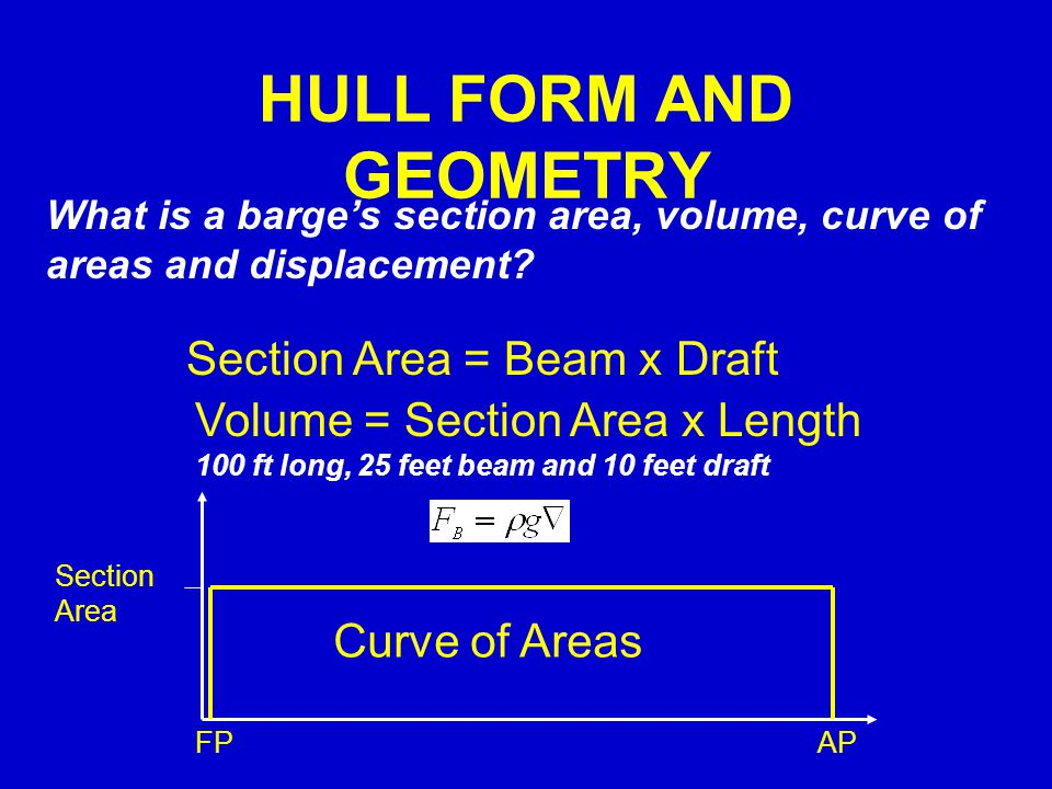 HULL FORM AND GEOMETRY What is a barge's section area, volume, curve of areas and displacement? Section Area = Beam x Draft Volume = Section Area x Le