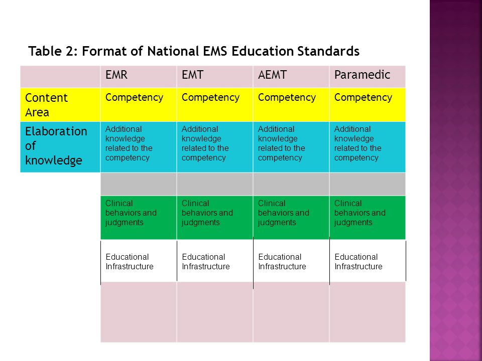 Table 2: Format of National EMS Education Standards EMREMTAEMTParamedic Content Area Competency Elaboration of knowledge Additional knowledge related to the competency Additional knowledge related to the competency Additional knowledge related to the competency Additional knowledge related to the competency Clinical behaviors and judgments Clinical behaviors and judgments Clinical behaviors and judgments Clinical behaviors and judgments Educational Infrastructure Educational Infrastructure Educational Infrastructure Educational Infrastructure