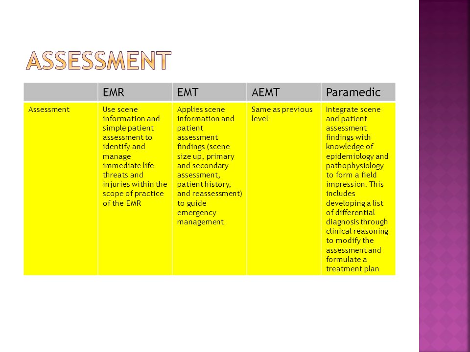 EMREMTAEMTParamedic AssessmentUse scene information and simple patient assessment to identify and manage immediate life threats and injuries within the scope of practice of the EMR Applies scene information and patient assessment findings (scene size up, primary and secondary assessment, patient history, and reassessment) to guide emergency management Same as previous level Integrate scene and patient assessment findings with knowledge of epidemiology and pathophysiology to form a field impression.