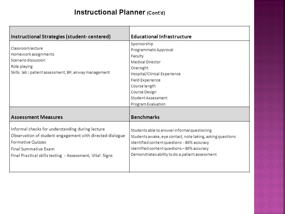 Instructional Strategies (student- centered)Educational Infrastructure Classroom lecture Homework assignments Scenario discussion Role playing Skills