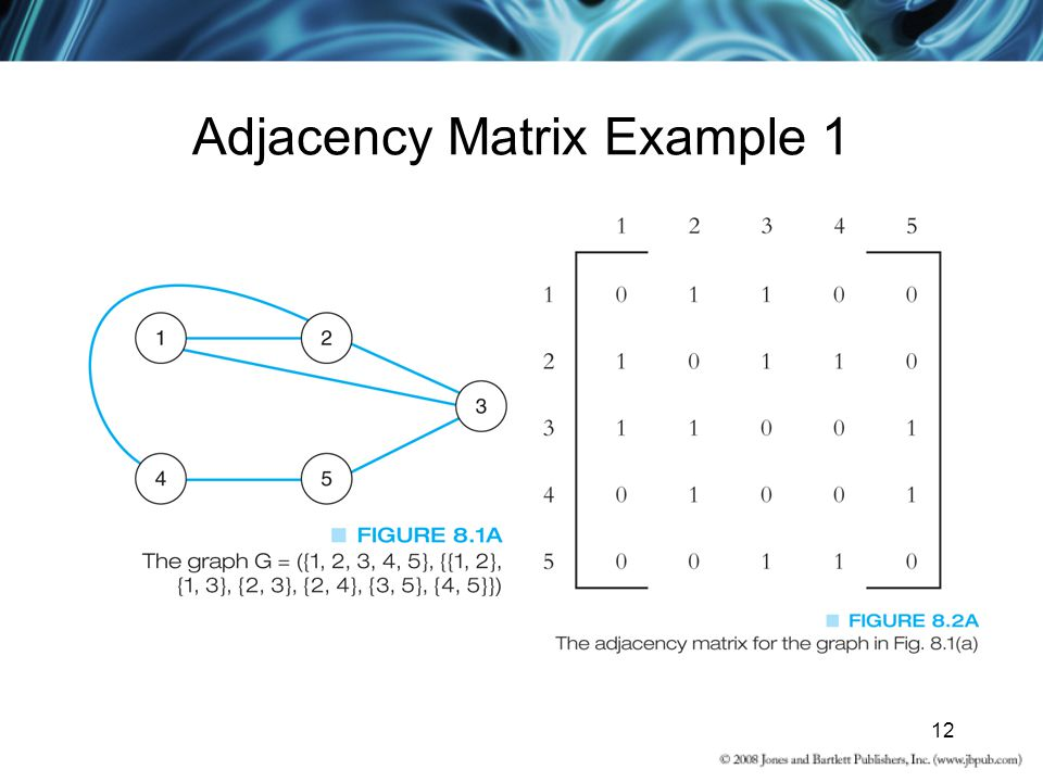 12 Adjacency Matrix Example 1