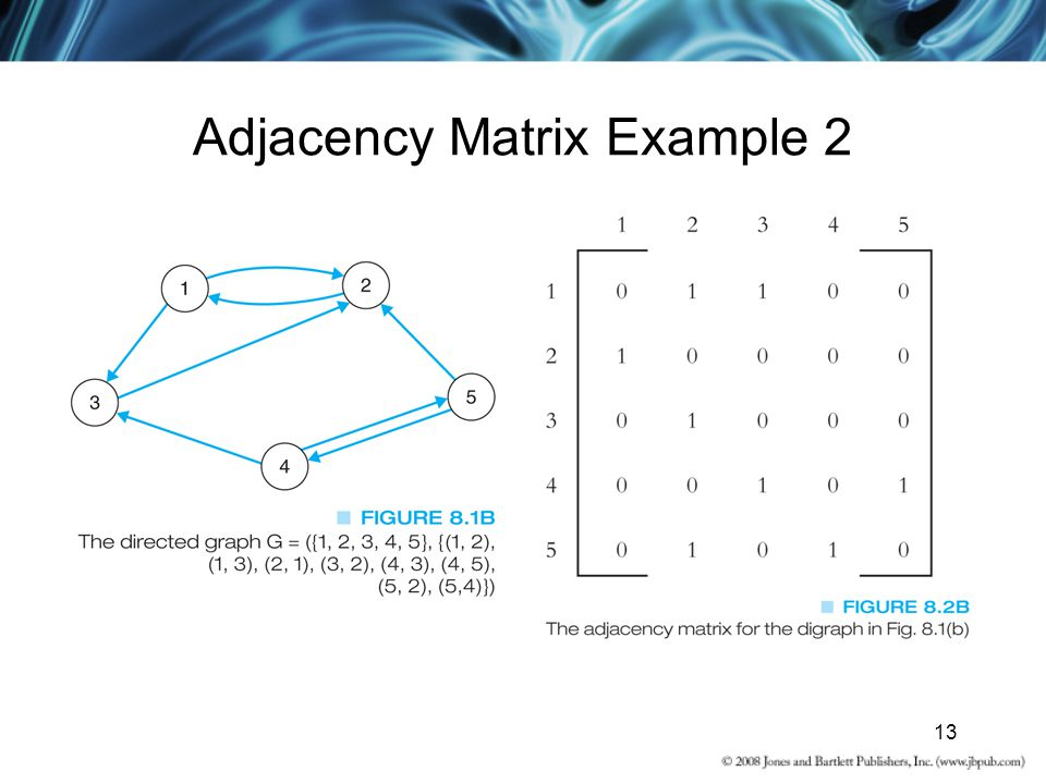 13 Adjacency Matrix Example 2