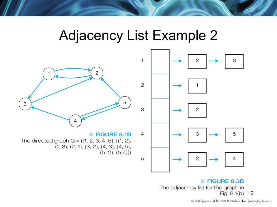 16 Adjacency List Example 2