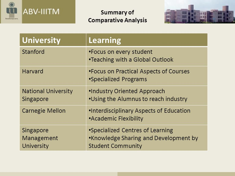 Summary of Comparative Analysis UniversityLearning Stanford Focus on every student Teaching with a Global Outlook Harvard Focus on Practical Aspects of Courses Specialized Programs National University Singapore Industry Oriented Approach Using the Alumnus to reach industry Carnegie Mellon Interdisciplinary Aspects of Education Academic Flexibility Singapore Management University Specialized Centres of Learning Knowledge Sharing and Development by Student Community