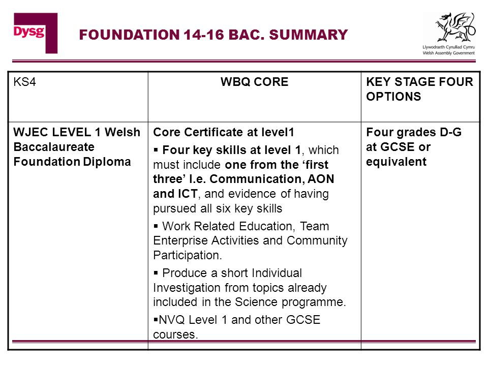 KS4WBQ COREKEY STAGE FOUR OPTIONS WJEC LEVEL 1 Welsh Baccalaureate Foundation Diploma Core Certificate at level1  Four key skills at level 1, which must include one from the 'first three' I.e.