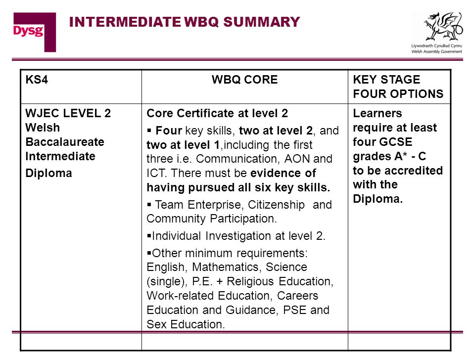 KS4WBQ COREKEY STAGE FOUR OPTIONS WJEC LEVEL 2 Welsh Baccalaureate Intermediate Diploma Core Certificate at level 2  Four key skills, two at level 2, and two at level 1,including the first three i.e.