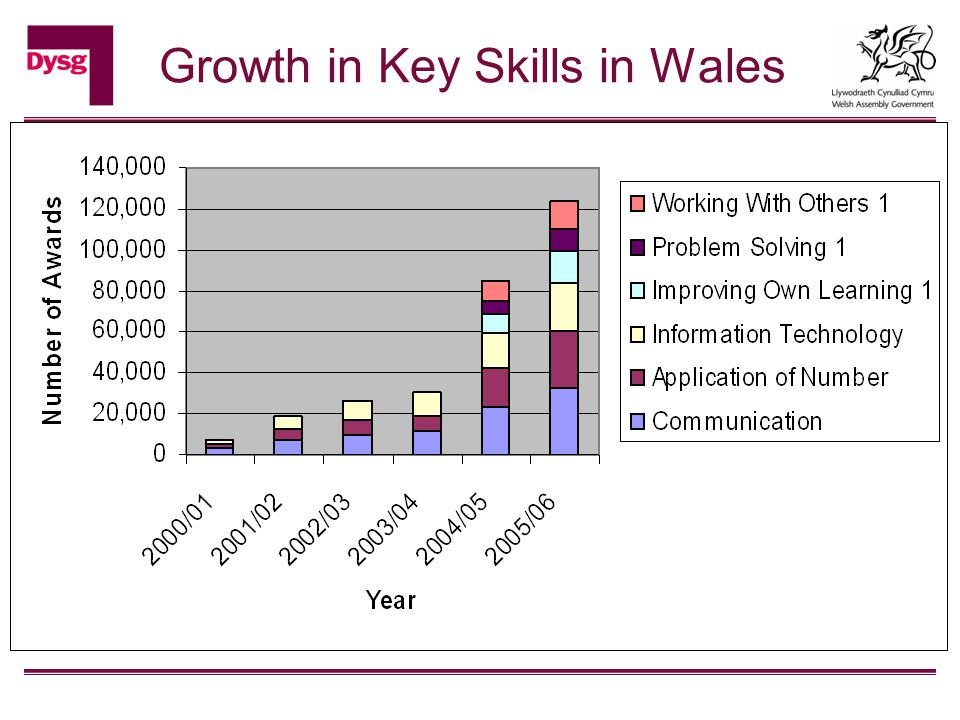 Growth in Key Skills in Wales