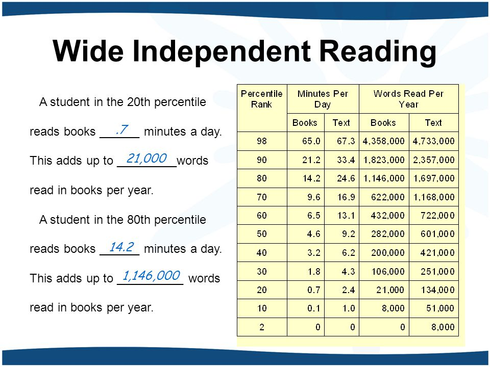A student in the 20th percentile reads books ______ minutes a day.