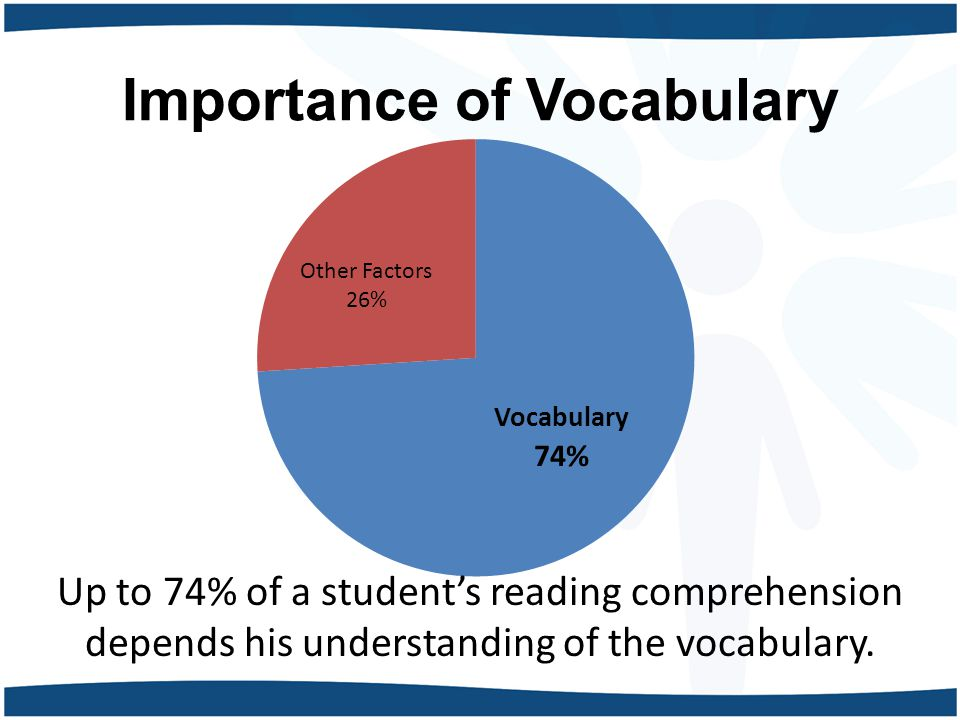 Importance of Vocabulary Up to 74% of a student's reading comprehension depends his understanding of the vocabulary.