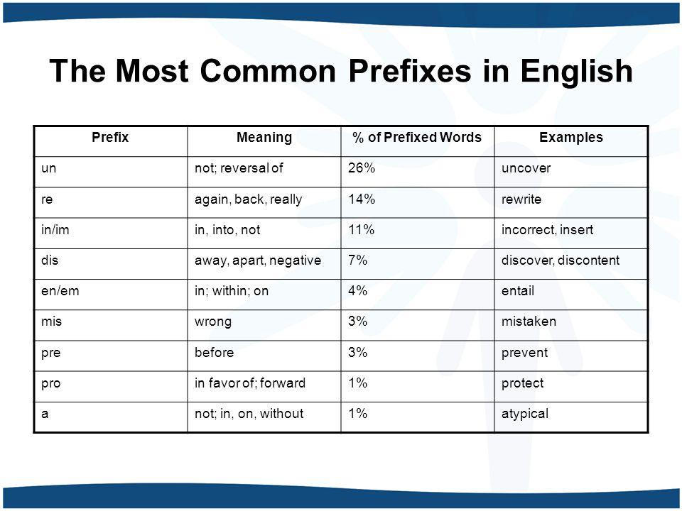 The Most Common Prefixes in English PrefixMeaning% of Prefixed WordsExamples unnot; reversal of26%uncover reagain, back, really14%rewrite in/imin, into, not11%incorrect, insert disaway, apart, negative7%discover, discontent en/emin; within; on4%entail miswrong3%mistaken prebefore3%prevent proin favor of; forward1%protect anot; in, on, without1%atypical