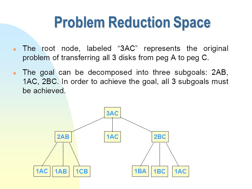 """2AB 3AC 1AC2BC 1AC 1AB1CB 1BA 1BC1AC Problem Reduction Space n The root node, labeled """"3AC"""" represents the original problem of transferring all 3 disk"""