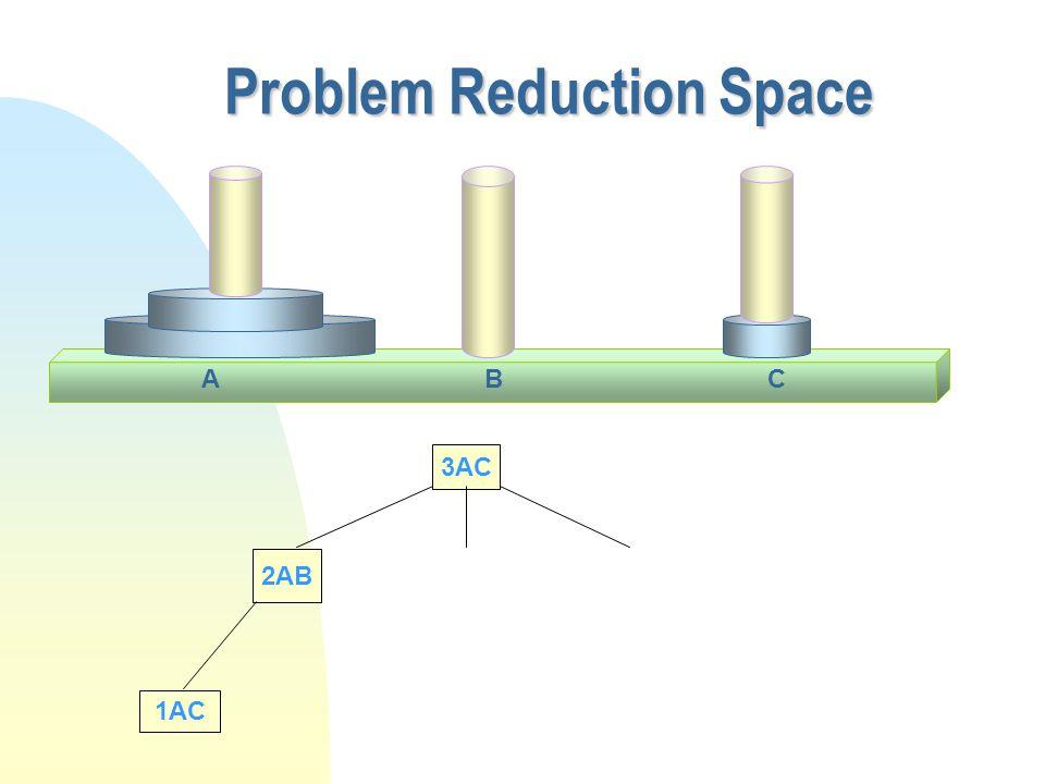 Problem Reduction Space 3AC 2AB 1AC CAB