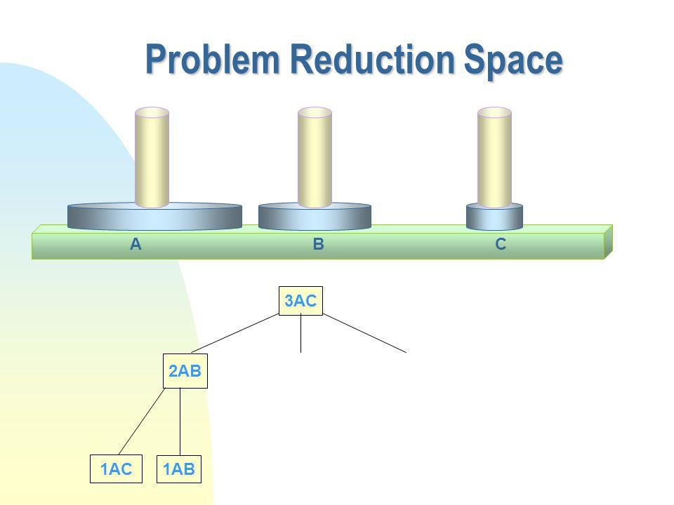 Problem Reduction Space 3AC 2AB 1AC 1AB CAB