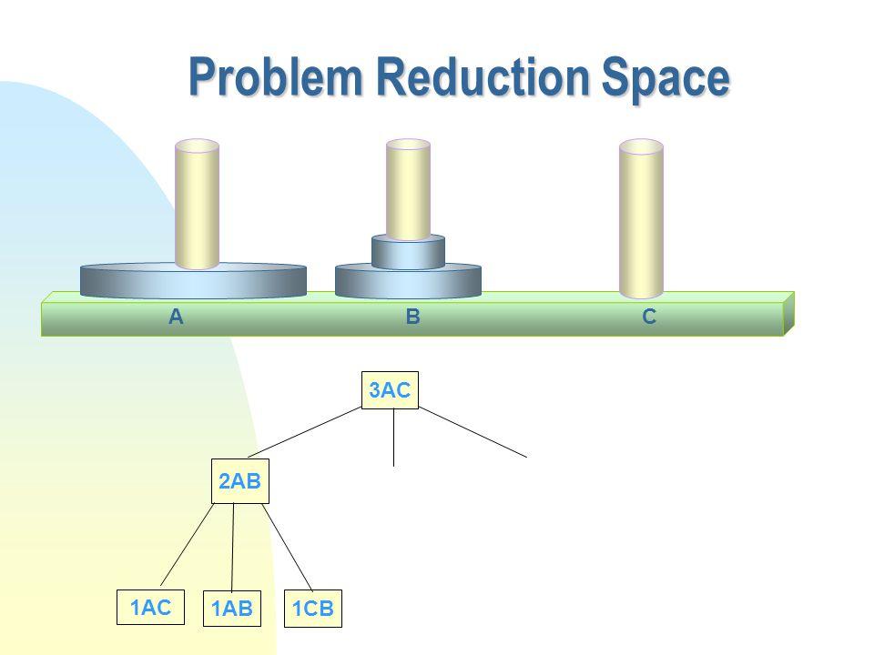 Problem Reduction Space CAB 3AC 2AB 1AC 1AB 1CB