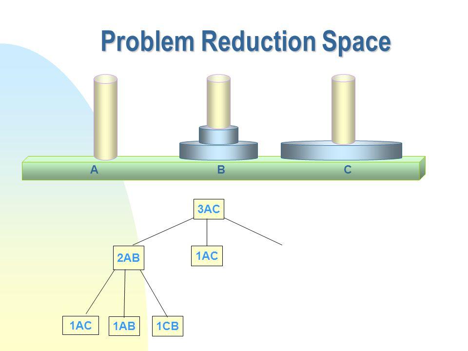 Problem Reduction Space CAB 3AC 2AB 1AC 1AB 1CB 1AC