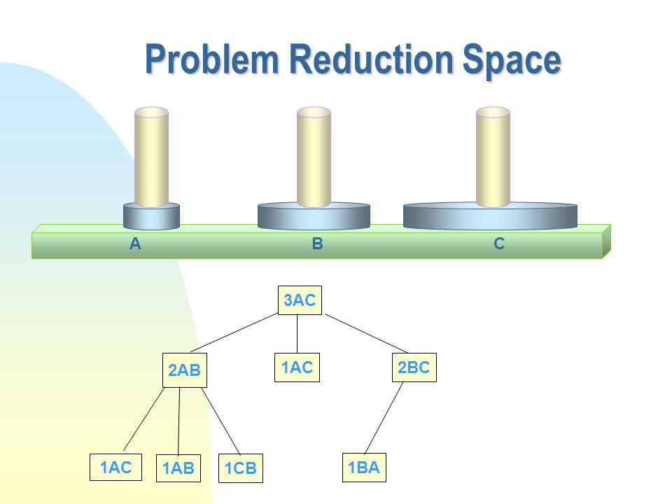 Problem Reduction Space 3AC 2AB 1AC 1AB 1CB 1AC2BC 1BA CAB