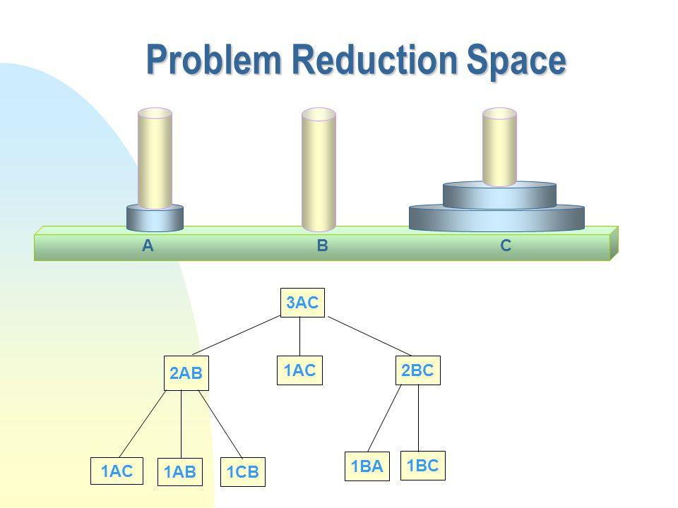 Problem Reduction Space 3AC 2AB 1AC 1AB 1CB 1AC2BC 1BA 1BC CAB