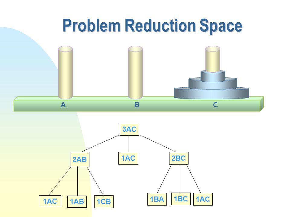 Problem Reduction Space CAB 3AC 2AB 1AC 1AB 1CB 1AC2BC 1BA 1BC 1AC