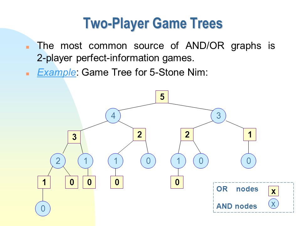 Two-Player Game Trees n The most common source of AND/OR graphs is 2-player perfect-information games.