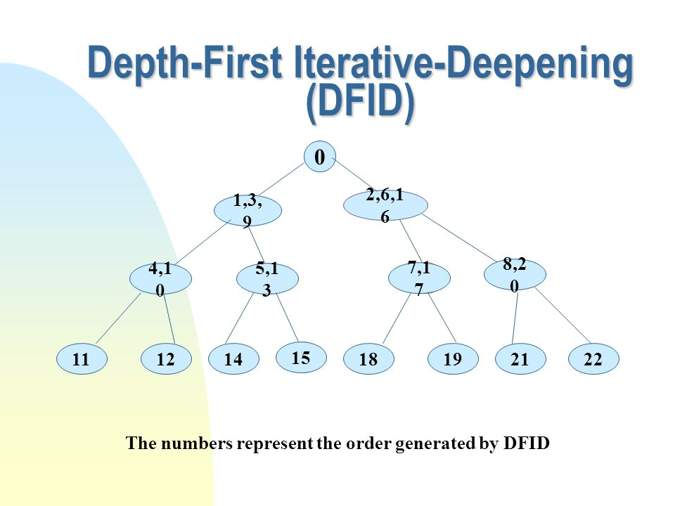 The numbers represent the order generated by DFID 0 1,3, 9 2,6,1 6 c 4,1 0 5,1 3 c 7,1 7 8,2 0 11122122 c 14 15 1819 Depth-First Iterative-Deepening (