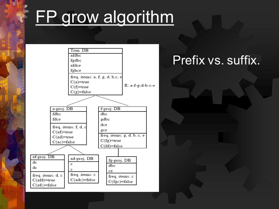 Prefix vs. suffix. FP grow algorithm
