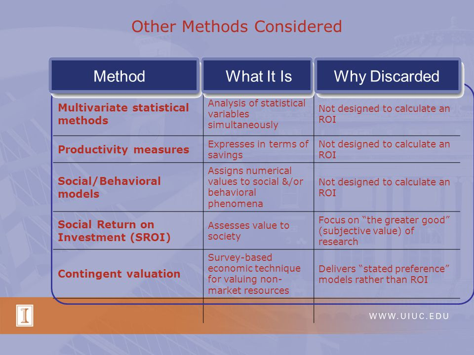 Other Methods Considered MethodWhat It IsWhy Discarded Multivariate statistical methods Analysis of statistical variables simultaneously Not designed to calculate an ROI Productivity measures Expresses in terms of savings Not designed to calculate an ROI Social/Behavioral models Assigns numerical values to social &/or behavioral phenomena Not designed to calculate an ROI Social Return on Investment (SROI) Assesses value to society Focus on the greater good (subjective value) of research Contingent valuation Survey-based economic technique for valuing non- market resources Delivers stated preference models rather than ROI MethodWhat It IsWhy Discarded