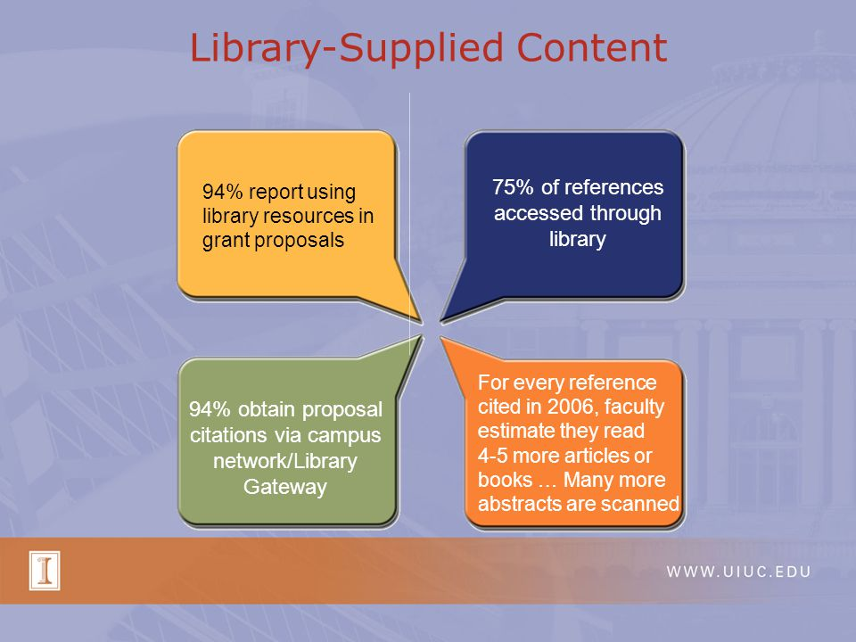 94% report using library resources in grant proposals For every reference cited in 2006, faculty estimate they read 4-5 more articles or books … Many