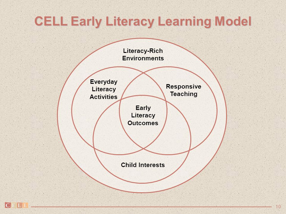 10 CELL Early Literacy Learning Model Literacy-Rich Environments Everyday Literacy Activities Responsive Teaching Early Literacy Outcomes Child Intere