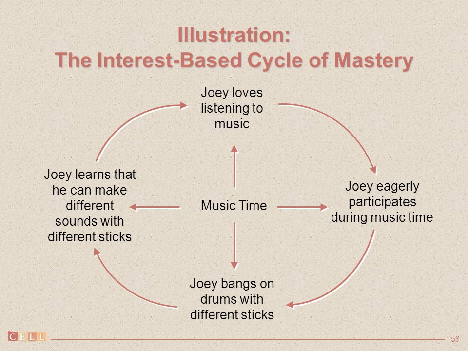 58 Illustration: The Interest-Based Cycle of Mastery Music Time Joey loves listening to music Joey eagerly participates during music time Joey bangs o