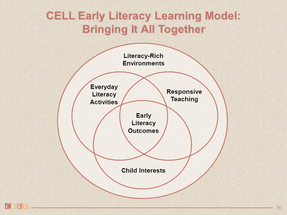 90 CELL Early Literacy Learning Model: Bringing It All Together Literacy-Rich Environments Everyday Literacy Activities Responsive Teaching Early Lite