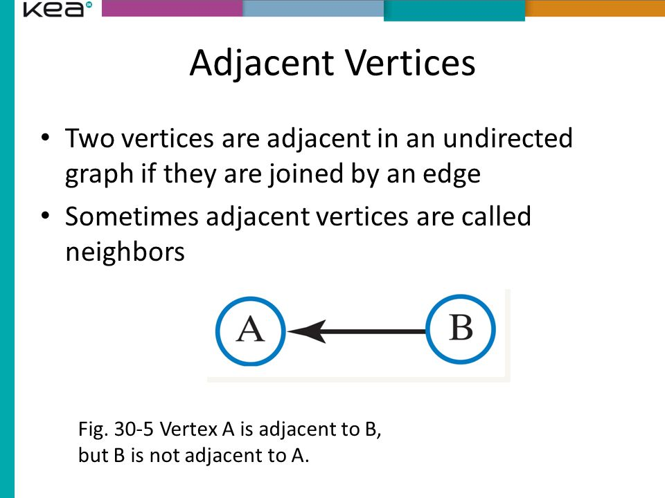 Adjacent Vertices Two vertices are adjacent in an undirected graph if they are joined by an edge Sometimes adjacent vertices are called neighbors Fig.