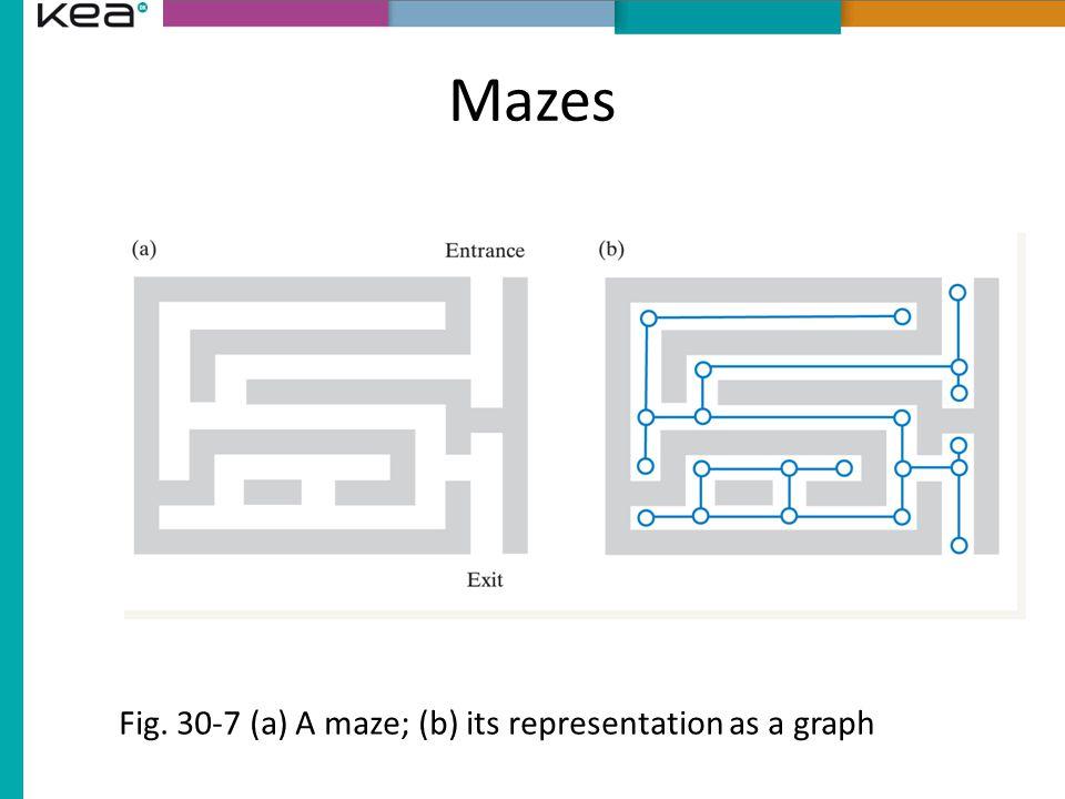 Mazes Fig. 30-7 (a) A maze; (b) its representation as a graph