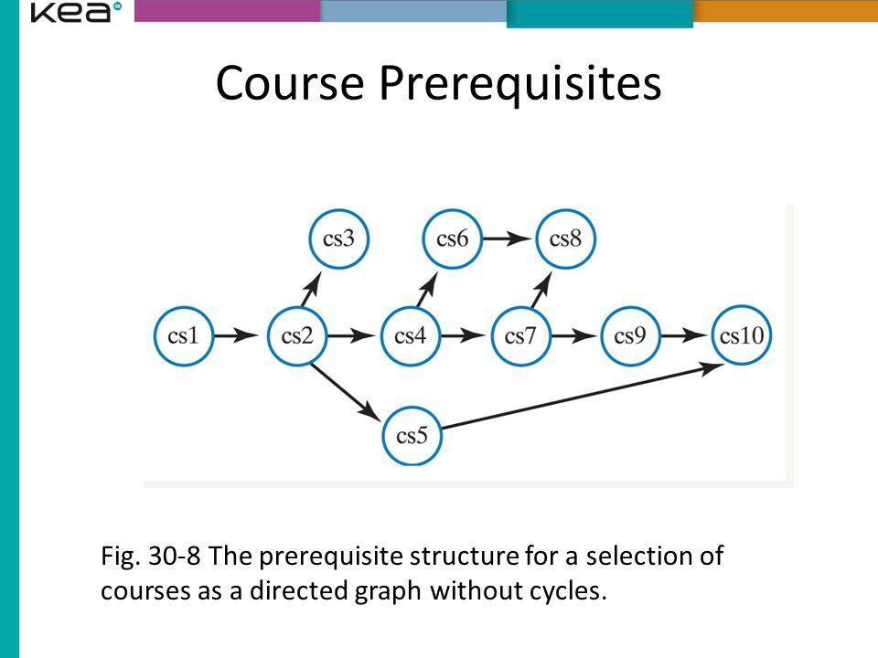 Course Prerequisites Fig.