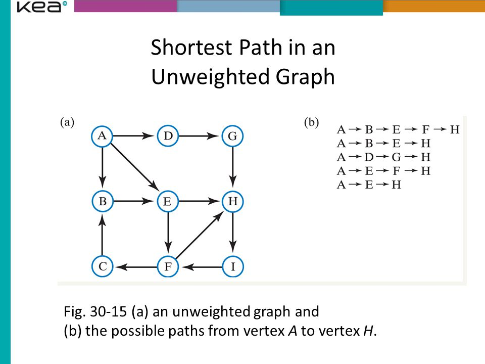 Shortest Path in an Unweighted Graph Fig.