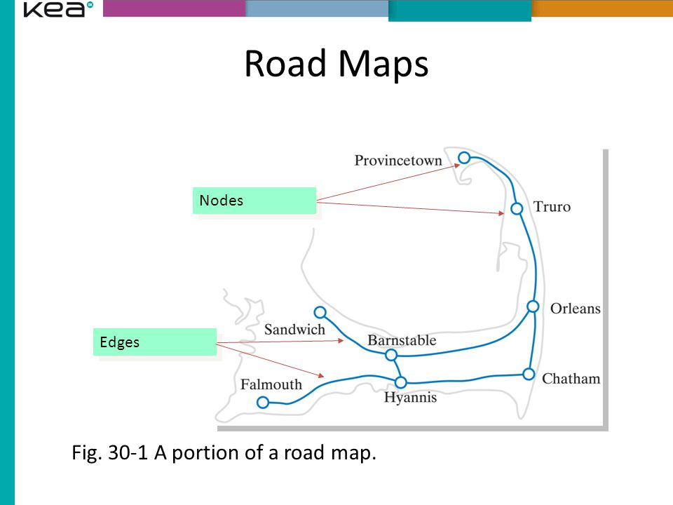Road Maps Fig. 30-1 A portion of a road map. Nodes Edges