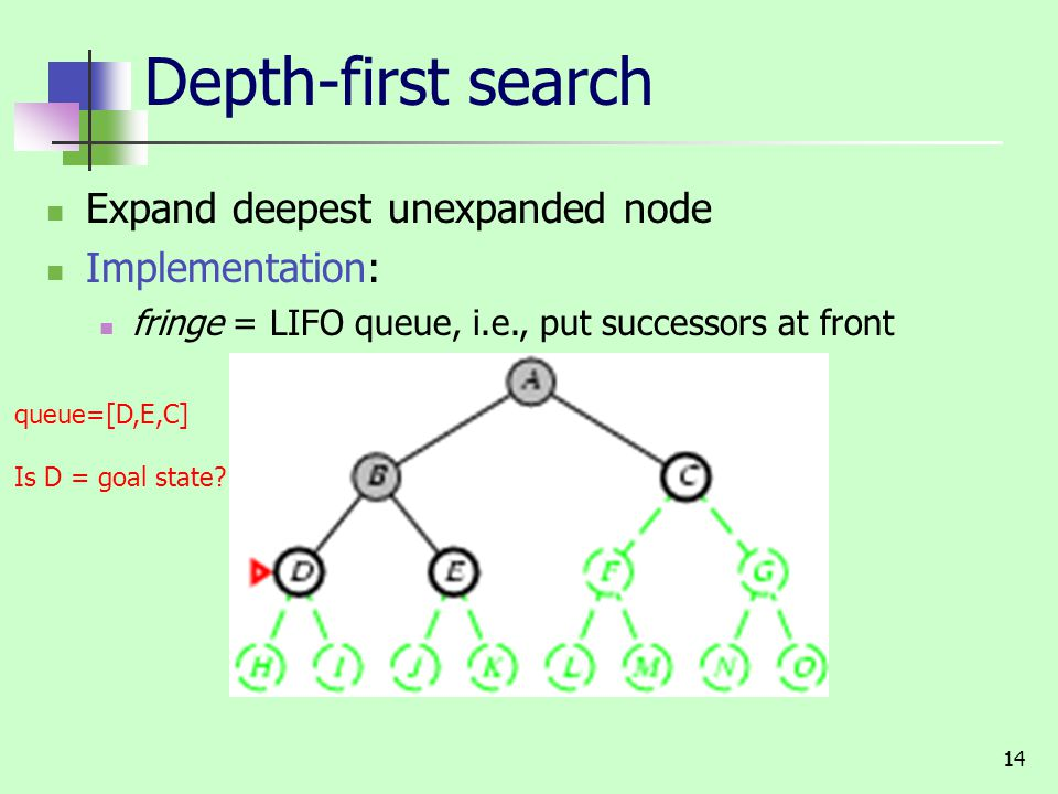 14 Depth-first search Expand deepest unexpanded node Implementation: fringe = LIFO queue, i.e., put successors at front queue=[D,E,C] Is D = goal state?