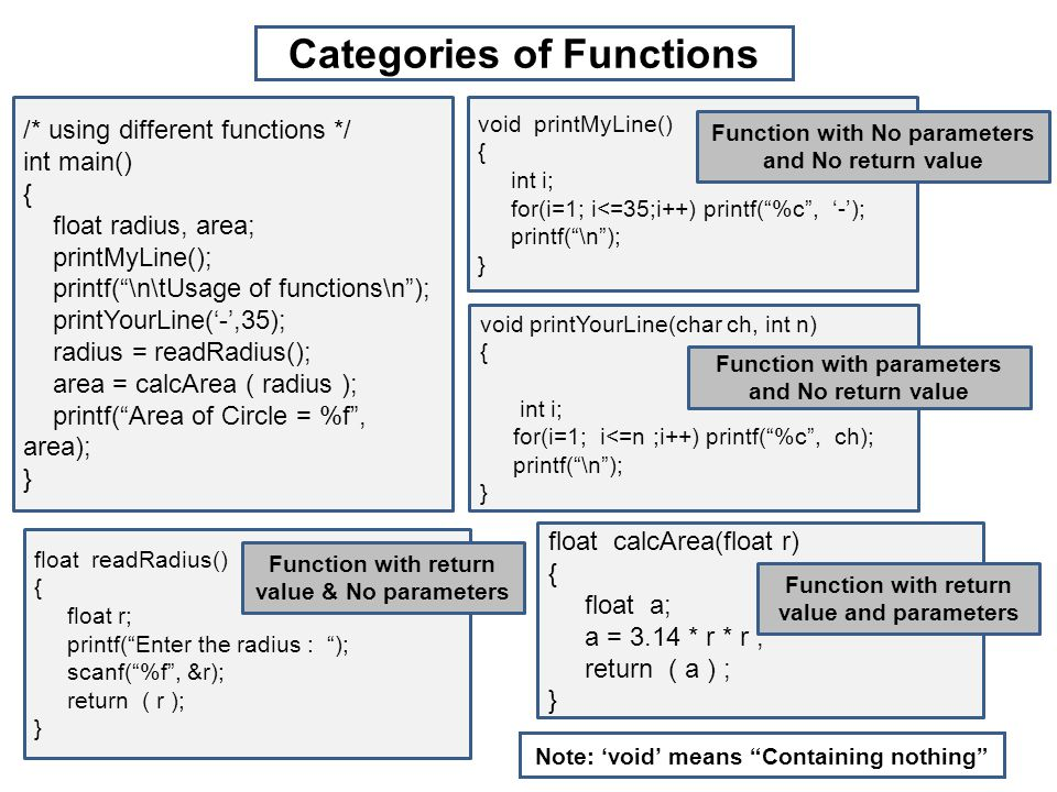 /* using different functions */ int main() { float radius, area; printMyLine(); printf( \n\tUsage of functions\n ); printYourLine('-',35); radius = readRadius(); area = calcArea ( radius ); printf( Area of Circle = %f , area); } void printMyLine() { int i; for(i=1; i<=35;i++) printf( %c , '-'); printf( \n ); } Function with No parameters and No return value void printYourLine(char ch, int n) { int i; for(i=1; i<=n ;i++) printf( %c , ch); printf( \n ); } Function with parameters and No return value float readRadius() { float r; printf( Enter the radius : ); scanf( %f , &r); return ( r ); } Function with return value & No parameters float calcArea(float r) { float a; a = 3.14 * r * r ; return ( a ) ; } Function with return value and parameters Categories of Functions Note: 'void' means Containing nothing