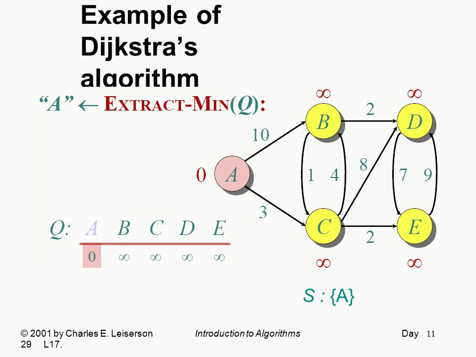 11 Example of Dijkstra's algorithm © 2001 by Charles E. Leiserson Introduction to Algorithms Day 29 L17. S : {A}