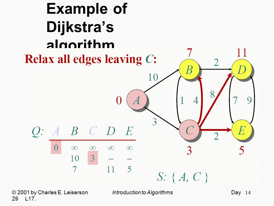 14 Example of Dijkstra's algorithm © 2001 by Charles E. Leiserson Introduction to Algorithms Day 29 L17.