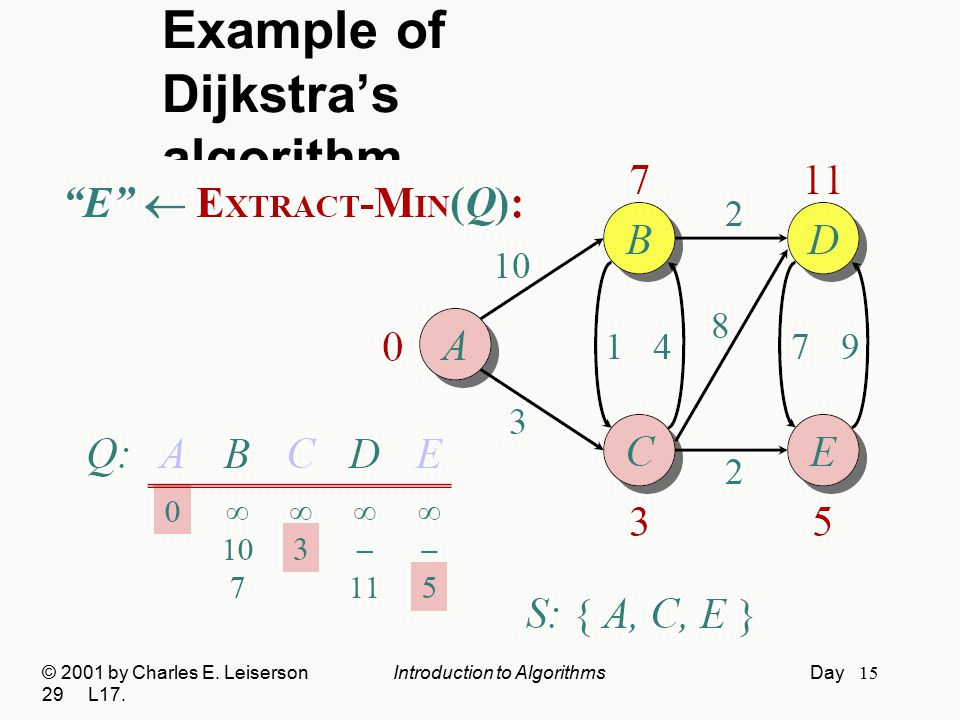 15 Example of Dijkstra's algorithm © 2001 by Charles E. Leiserson Introduction to Algorithms Day 29 L17.