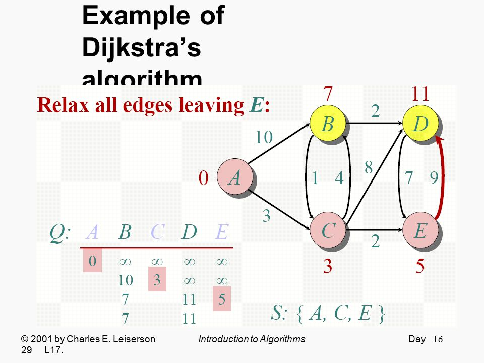 16 Example of Dijkstra's algorithm © 2001 by Charles E. Leiserson Introduction to Algorithms Day 29 L17.