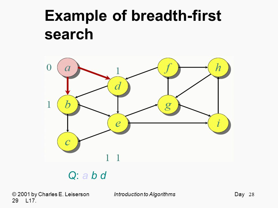 28 Example of breadth-first search © 2001 by Charles E. Leiserson Introduction to Algorithms Day 29 L17. Q: a b d