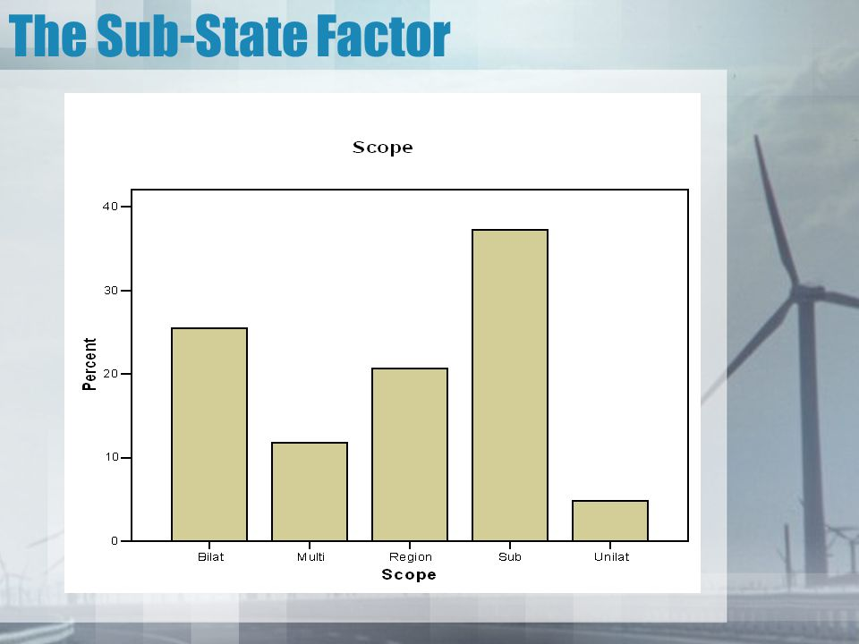 The Sub-State Factor