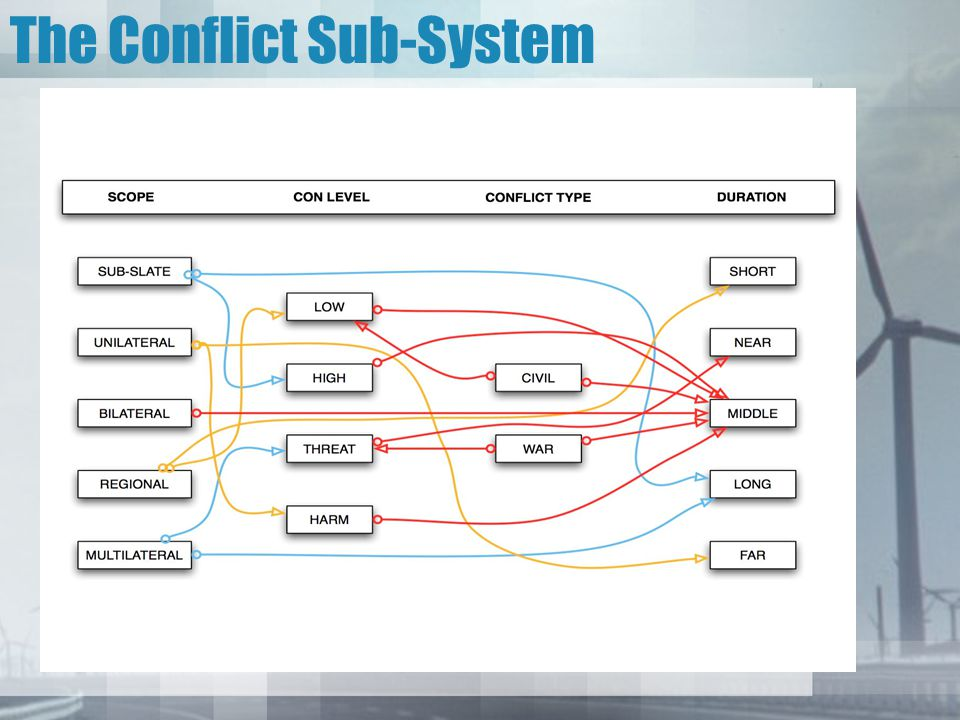 The Conflict Sub-System
