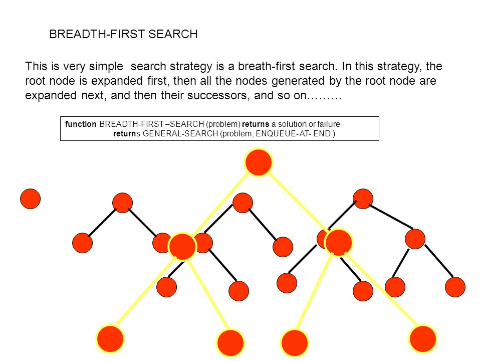 BREADTH-FIRST SEARCH This is very simple search strategy is a breath-first search.