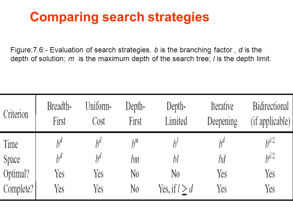 Comparing search strategies Figure:7.6:- Evaluation of search strategies.