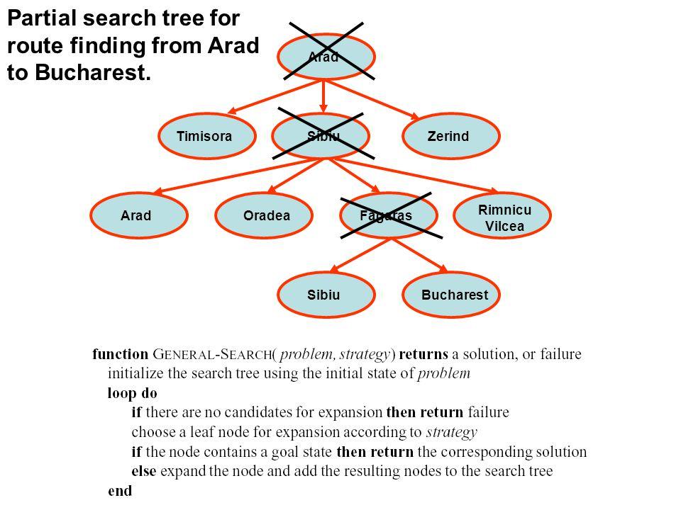 Figure:7.1:- An informal description of the general search algorithm.